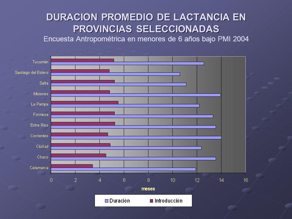 ESTADO NUTRICIONAL Y DURACION DE LACTANCIA Encuesta Antropométrica en menores de 6 años bajo Programa Materno Infantil 2002: Niños de 12 a 24 mDuración (meses) Peso/talla bajo (<-2DE)9.63 ± 6.45 Peso/talla normal9.09 ± 6.30 N.S.