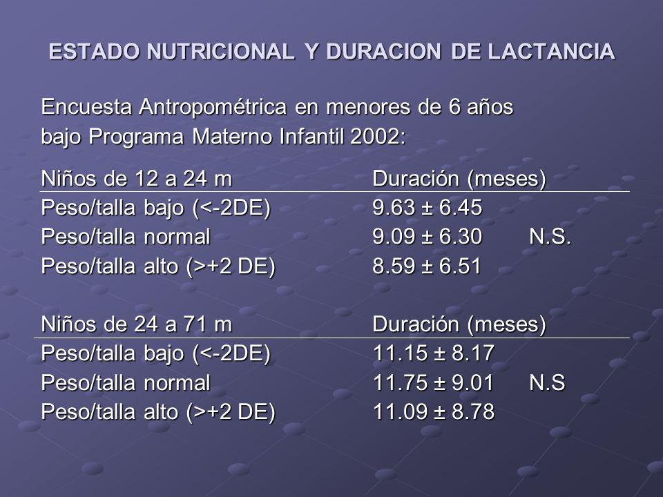 ESTADO NUTRICIONAL Y DURACION DE LACTANCIA Encuesta Antropométrica en menores de 6 años bajo Programa Materno Infantil 2002: Niños de 12 a 24 mDuración (meses) Talla/edad baja (<-2DE)8.41 ± 6.40 Talla/edad normal9.23 ± 6.30 p= 0.0003 Niños de 24 a 71 mDuración (meses) Talla/edad baja (<-2 DE)10.71 ± 8.35 Talla/edad normal11.84 ± 9.05 p=0.0000