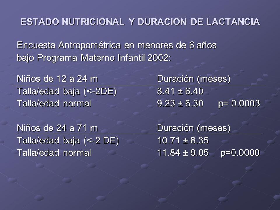 ESTADO NUTRICIONAL Y EDAD DE INCORPORACION DE OTROS ALIMENTOS Encuesta Antropométrica en menores de 6 años bajo Programa Materno Infantil 2002: Niños de 12 a 71 mEdad (meses) Peso/talla bajo (<-2 DE)4.84 ± 2.40 Peso/talla normal4.68 ± 2.45 Peso/talla alto (>+2 DE)4.68 ± 2.29 N.S.