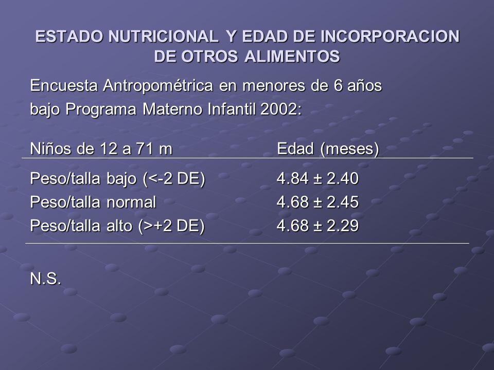 ESTADO NUTRICIONAL Y EDAD DE INCORPORACION DE OTROS ALIMENTOS Encuesta Antropométrica en menores de 6 años bajo Programa Materno Infantil 2002: Niños de 12 a 71 mEdad (meses) Talla/edad baja (<-2DE)4.78 ± 2.69 Talla/edad normal4.66 ± 2.40 t= 2.00, p = 0.023