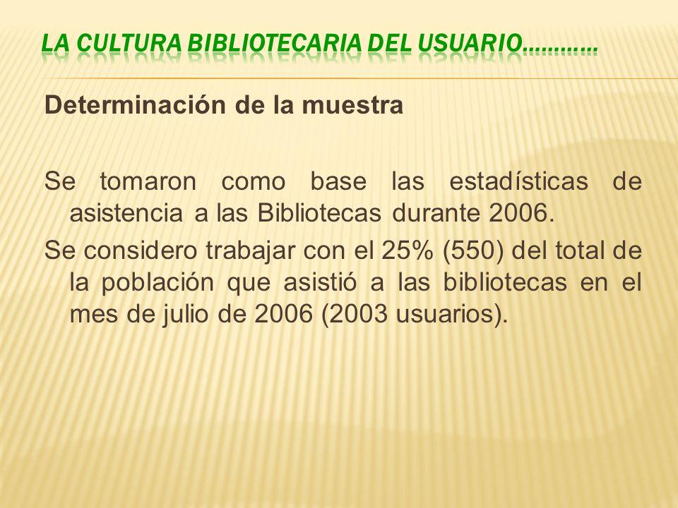 Determinación de la muestra Se tomaron como base las estadísticas de asistencia a las Bibliotecas durante 2006. Se considero trabajar con el 25% (550)