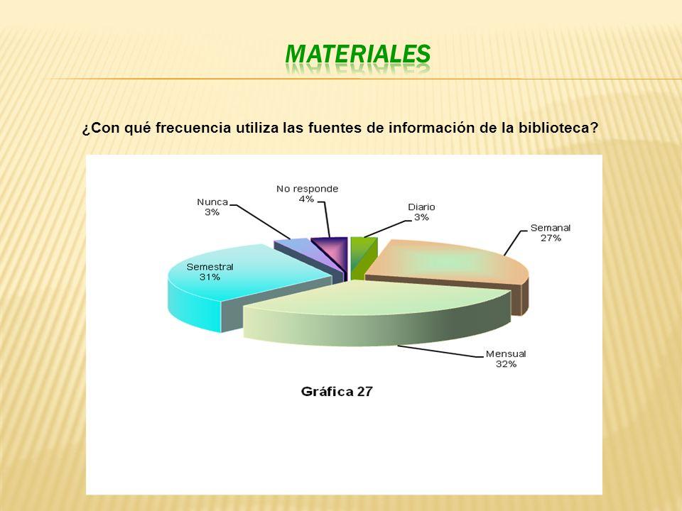 ¿Con qué frecuencia utiliza las fuentes de información de la biblioteca?