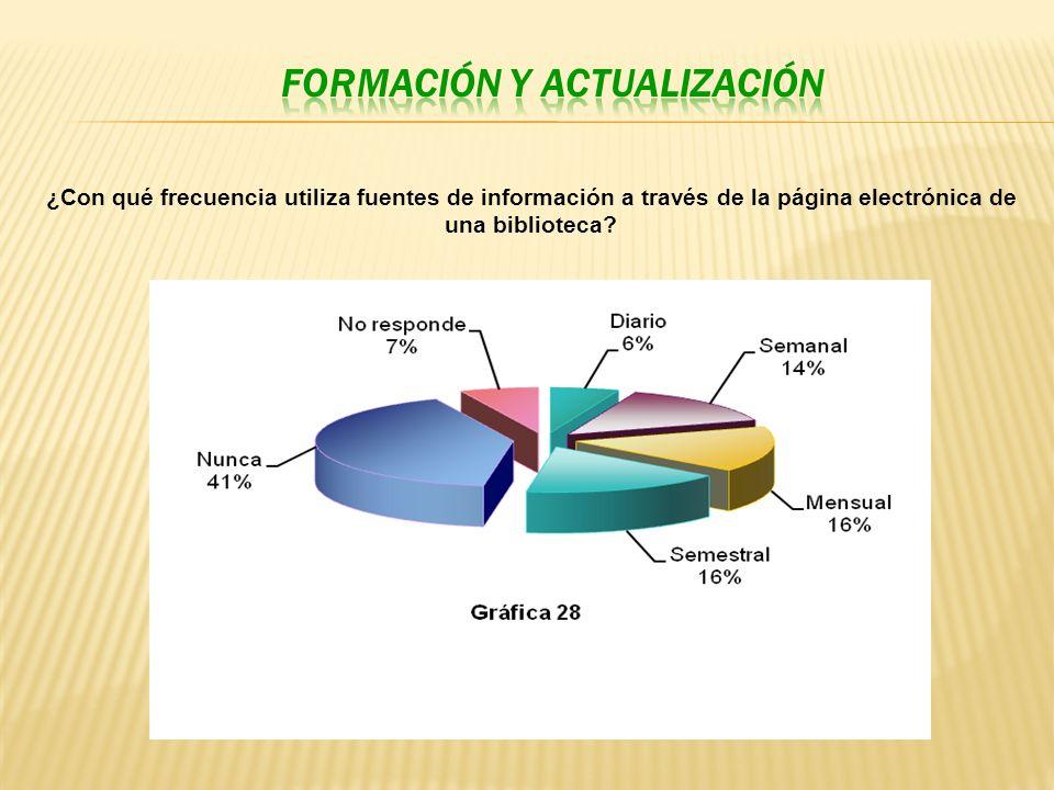 ¿Con qué frecuencia utiliza fuentes de información a través de la página electrónica de una biblioteca?