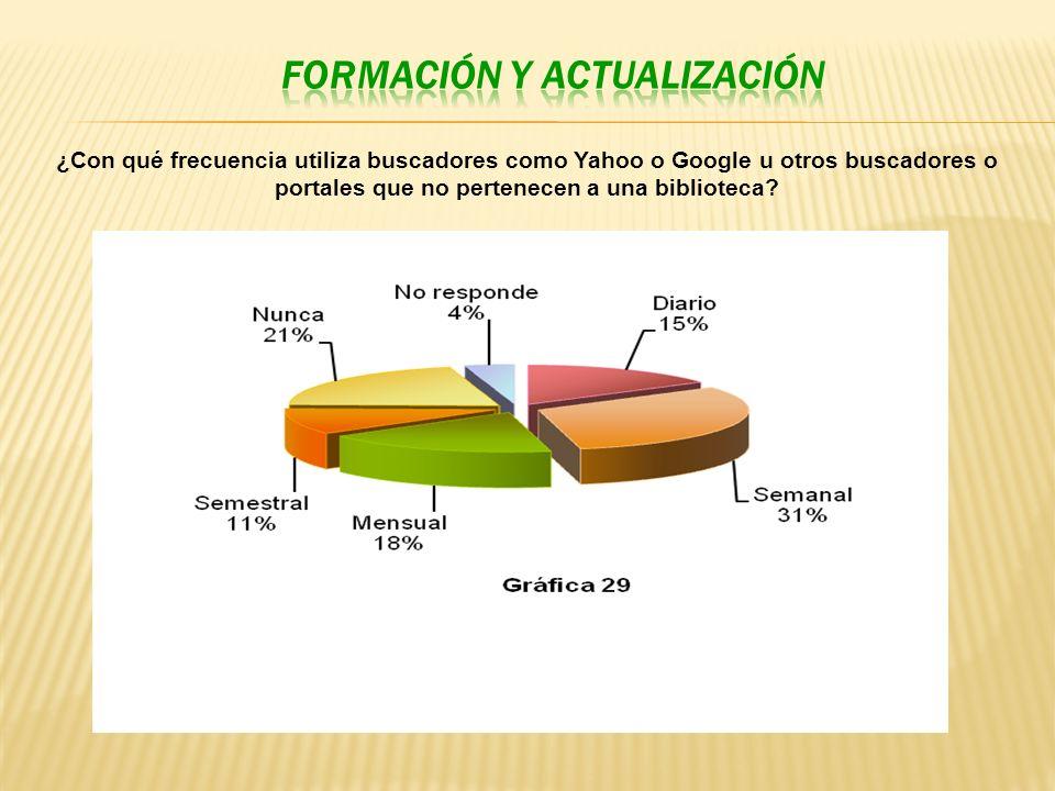 ¿Con qué frecuencia utiliza buscadores como Yahoo o Google u otros buscadores o portales que no pertenecen a una biblioteca?