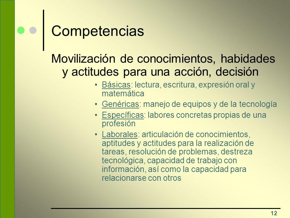 12 Competencias Movilización de conocimientos, habidades y actitudes para una acción, decisión Básicas: lectura, escritura, expresión oral y matemátic