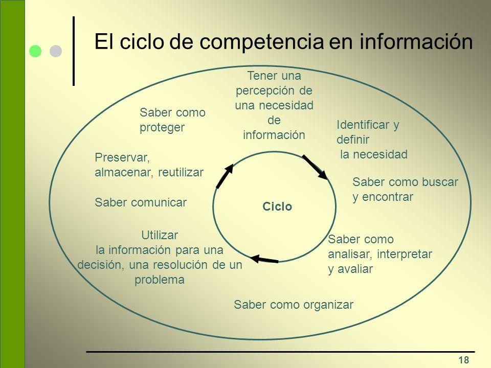 18 El ciclo de competencia en información Tener una percepción de una necesidad de información Identificar y definir la necesidad Saber como buscar y