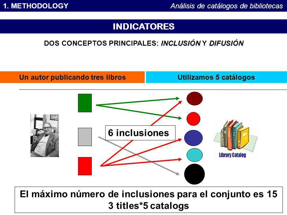 1. METHODOLOGYAnálisis de catálogos de bibliotecas INDICATORES Un autor publicando tres libros INCLUSIÓNDIFUSIÓN DOS CONCEPTOS PRINCIPALES: INCLUSIÓN