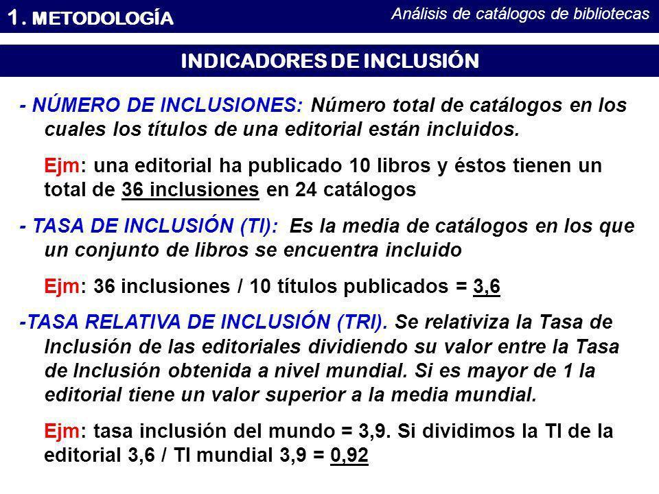 1. METODOLOGÍA Análisis de catálogos de bibliotecas INDICADORES DE INCLUSIÓN - NÚMERO DE INCLUSIONES: Número total de catálogos en los cuales los títu