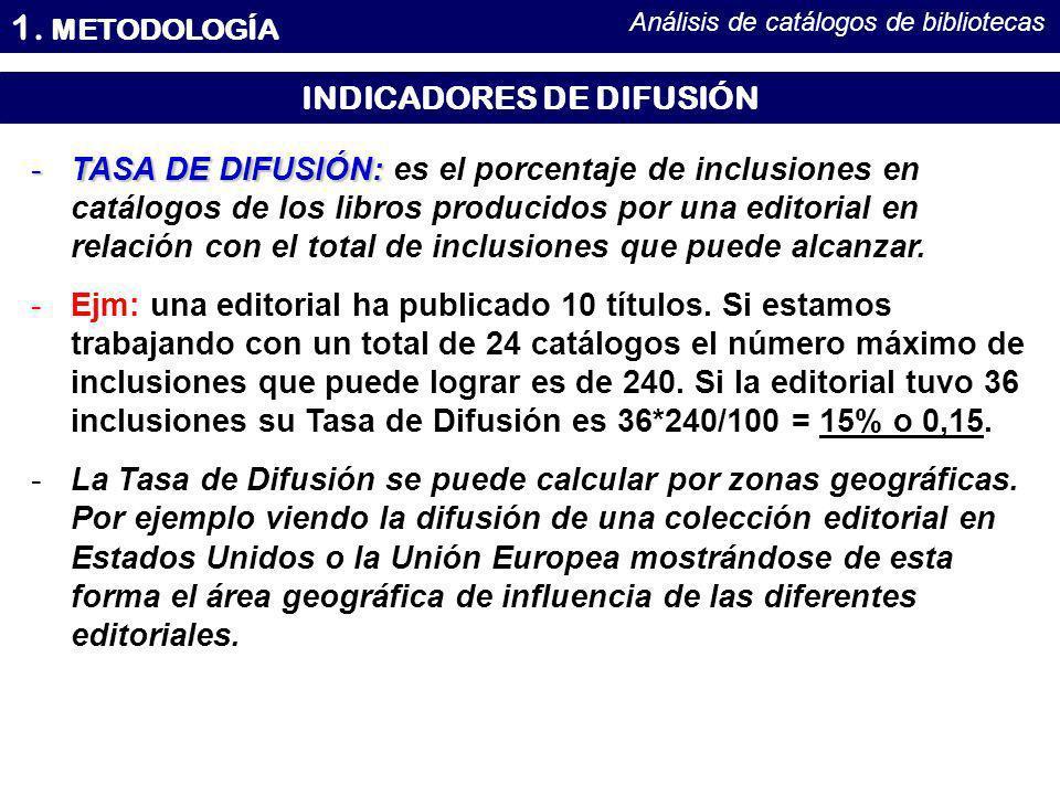 1. METODOLOGÍA Análisis de catálogos de bibliotecas INDICADORES DE DIFUSIÓN -TASA DE DIFUSIÓN: -TASA DE DIFUSIÓN: es el porcentaje de inclusiones en c