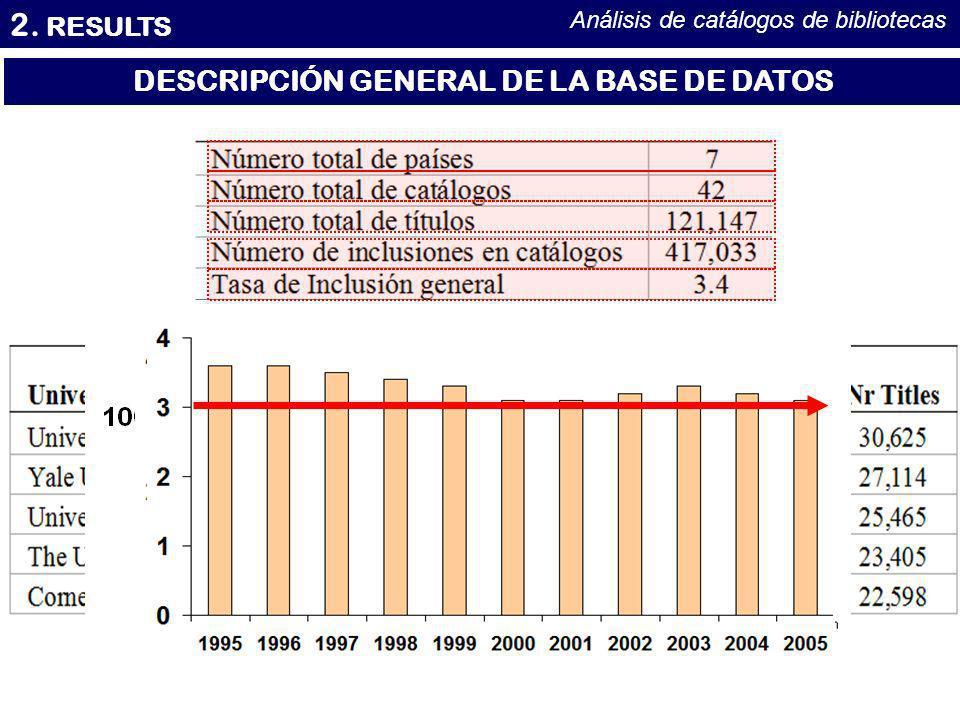 2. RESULTS Análisis de catálogos de bibliotecas DESCRIPCIÓN GENERAL DE LA BASE DE DATOS