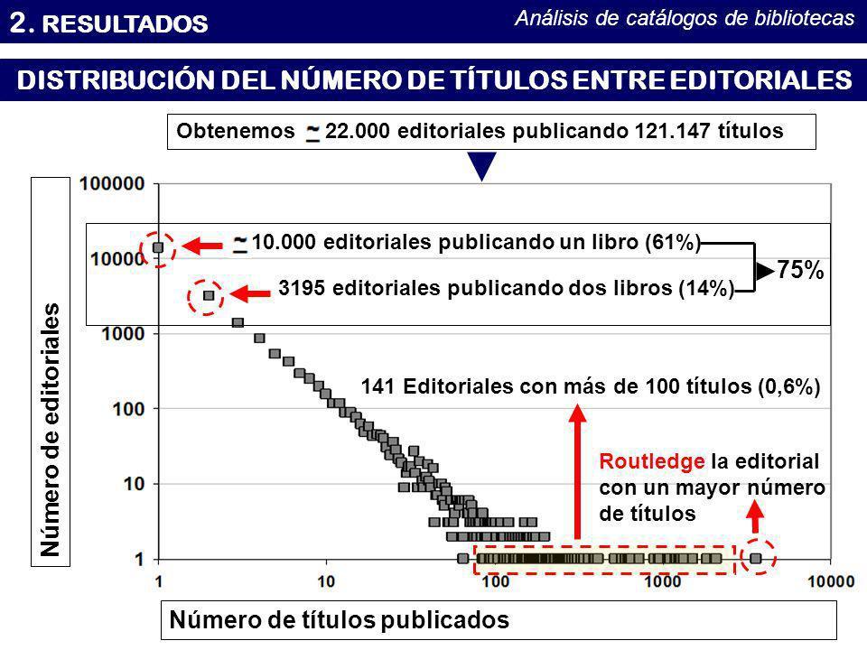 2. RESULTADOS Análisis de catálogos de bibliotecas DISTRIBUCIÓN DEL NÚMERO DE TÍTULOS ENTRE EDITORIALES Número de títulos publicados Número de editori