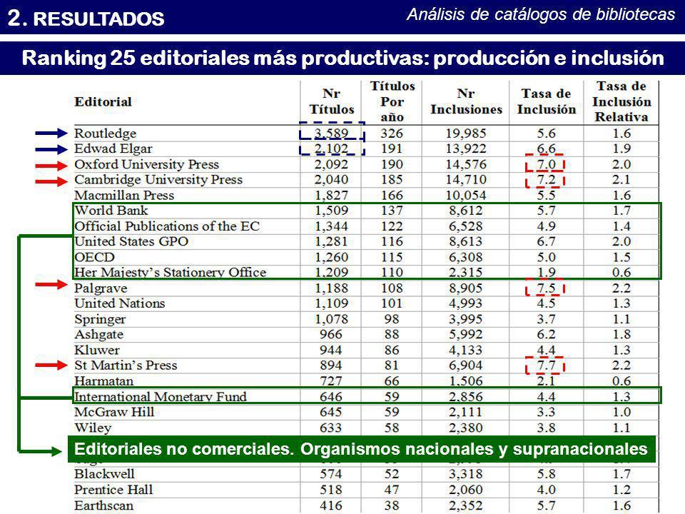 2. RESULTADOS Análisis de catálogos de bibliotecas Ranking 25 editoriales más productivas: producción e inclusión Editoriales no comerciales. Organism