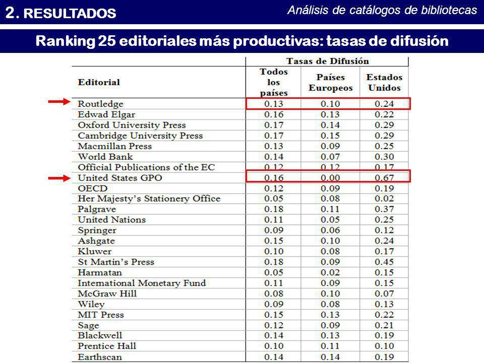2. RESULTADOS Análisis de catálogos de bibliotecas Ranking 25 editoriales más productivas: tasas de difusión