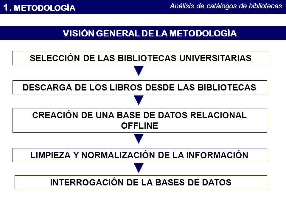 1. METODOLOGÍA Análisis de catálogos de bibliotecas VISIÓN GENERAL DE LA METODOLOGÍA SELECCIÓN DE LAS BIBLIOTECAS UNIVERSITARIAS DESCARGA DE LOS LIBRO