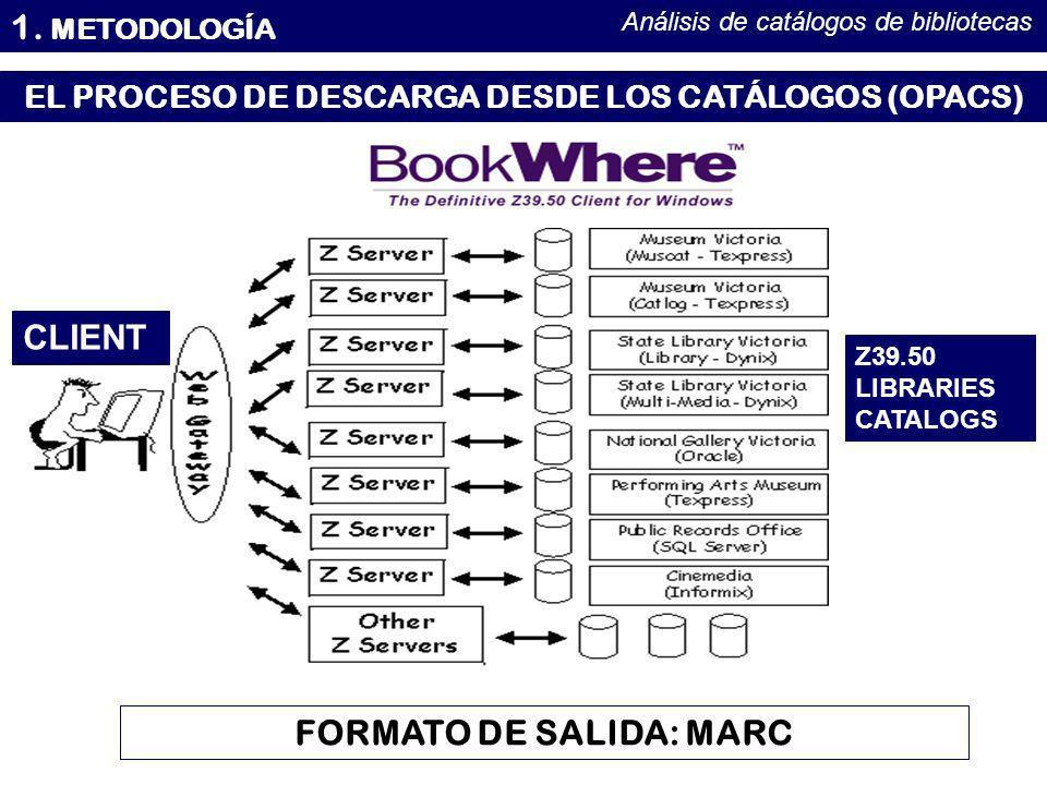 1. METODOLOGÍA Análisis de catálogos de bibliotecas CLIENT Z39.50 LIBRARIES CATALOGS EL PROCESO DE DESCARGA DESDE LOS CATÁLOGOS (OPACS) FORMATO DE SAL