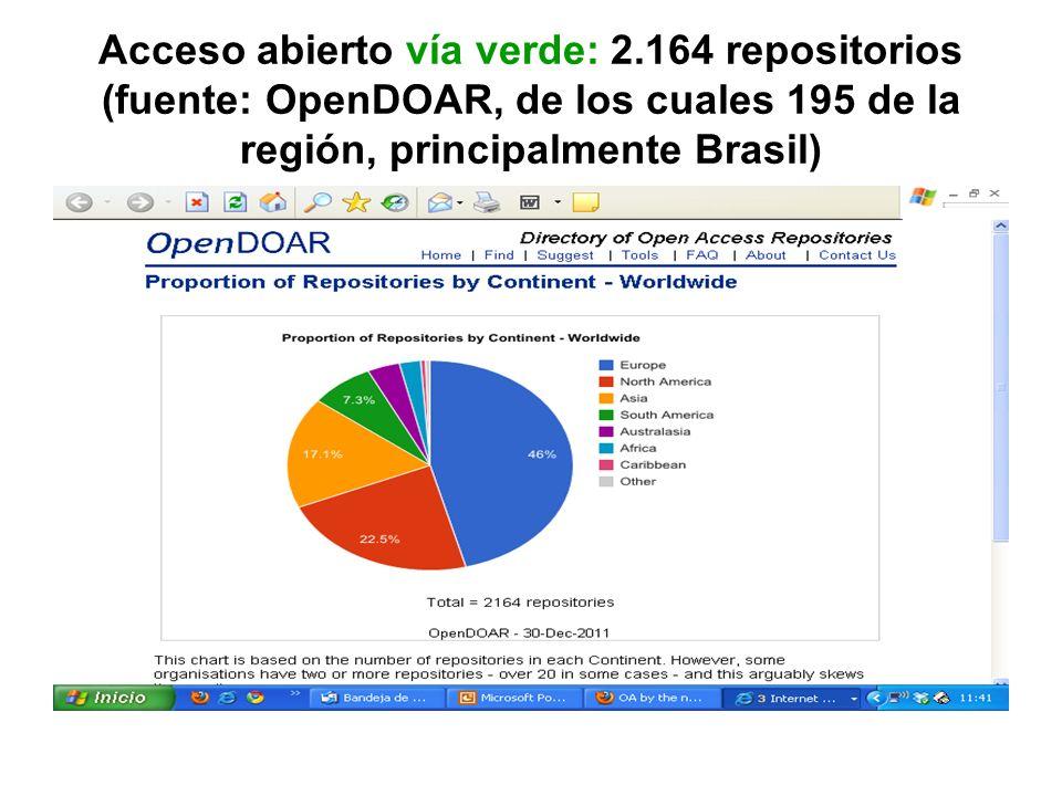 Acceso abierto vía verde: 2.164 repositorios (fuente: OpenDOAR, de los cuales 195 de la región, principalmente Brasil)