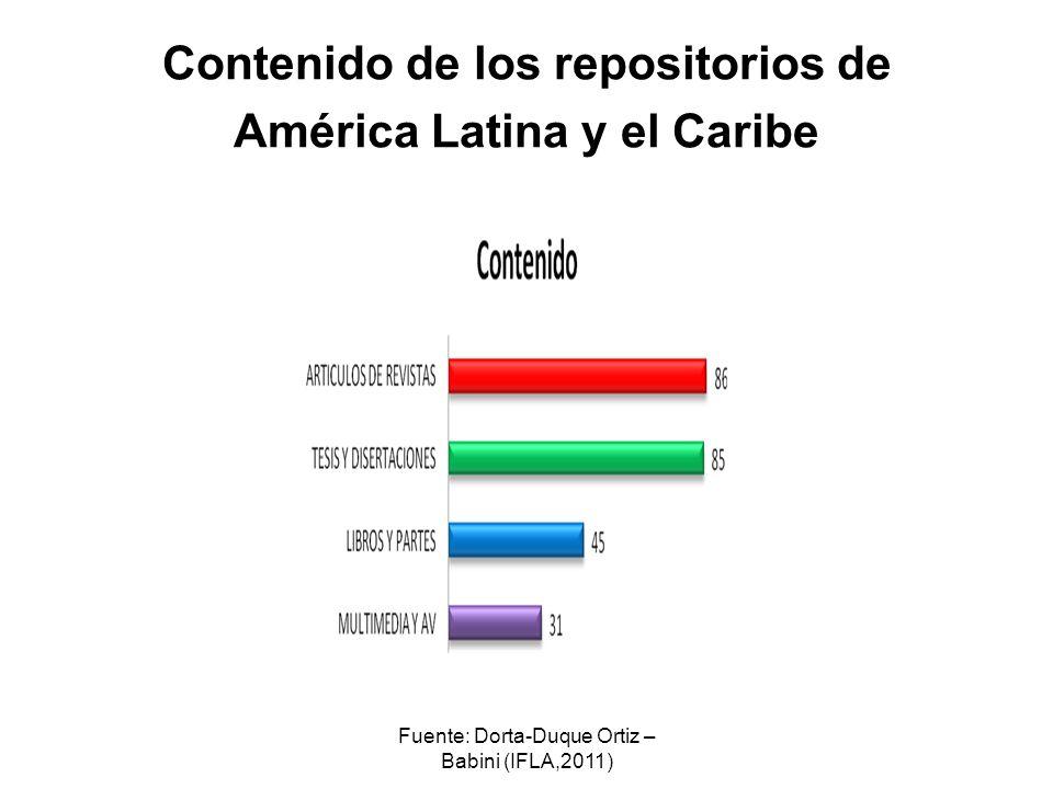 Fuente: Dorta-Duque Ortiz – Babini (IFLA,2011) Contenido de los repositorios de América Latina y el Caribe