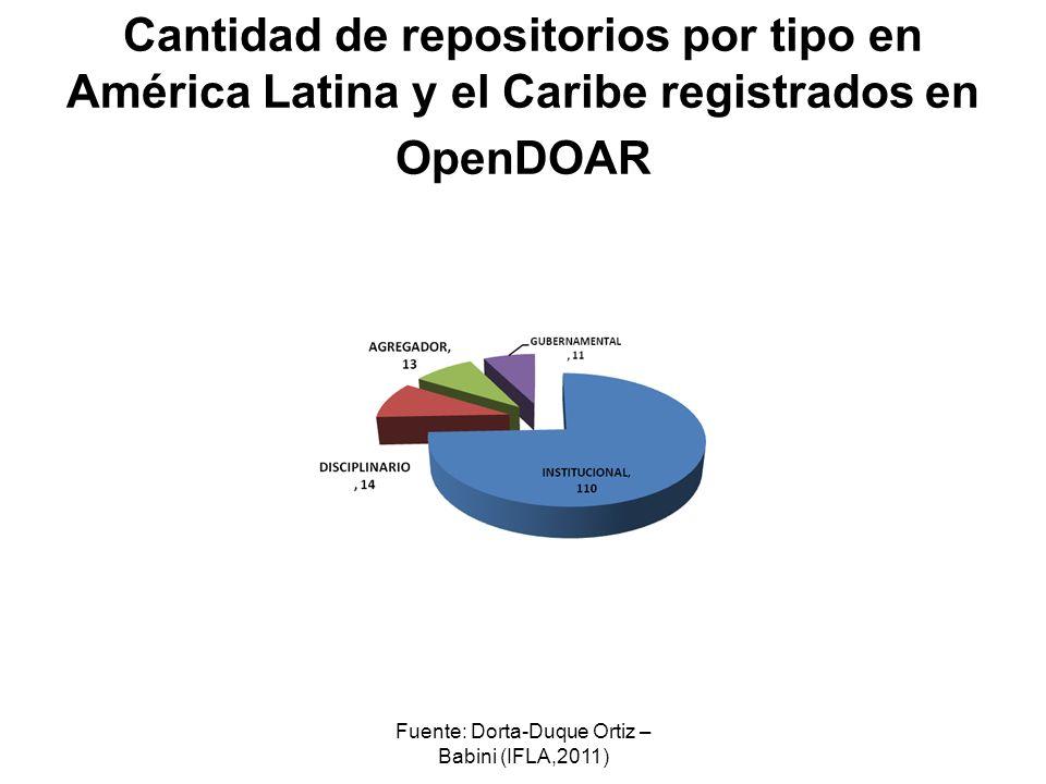 Fuente: Dorta-Duque Ortiz – Babini (IFLA,2011) Cantidad de repositorios por tipo en América Latina y el Caribe registrados en OpenDOAR