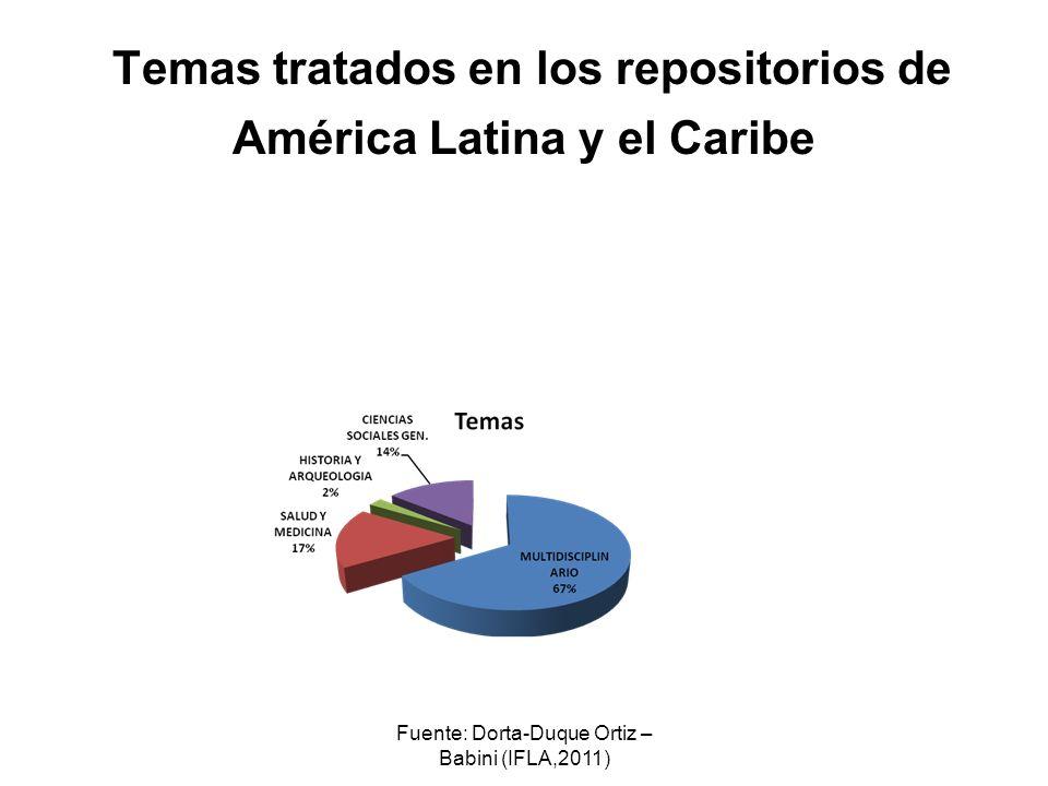 Fuente: Dorta-Duque Ortiz – Babini (IFLA,2011) Temas tratados en los repositorios de América Latina y el Caribe