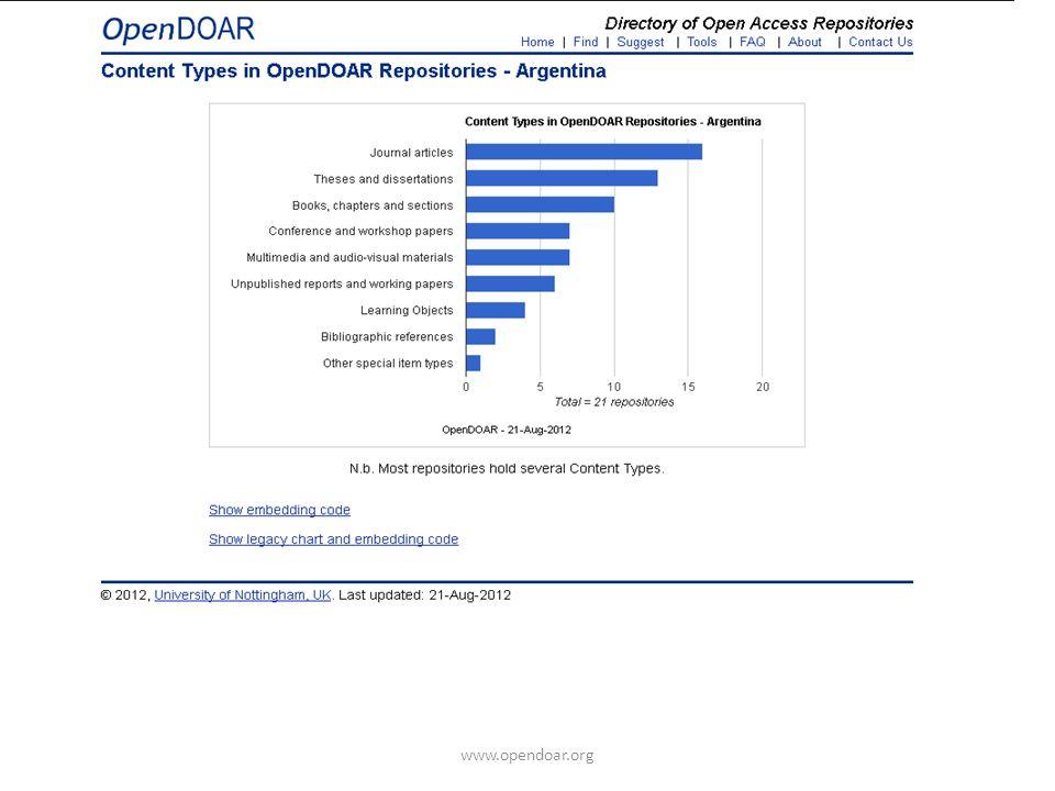 www.opendoar.org