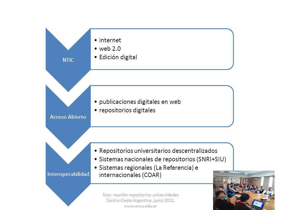 NTIC internet web 2.0 Edición digital Acceso Abierto publicaciones digitales en web repositorios digitales Interoperabilidad Repositorios universitari