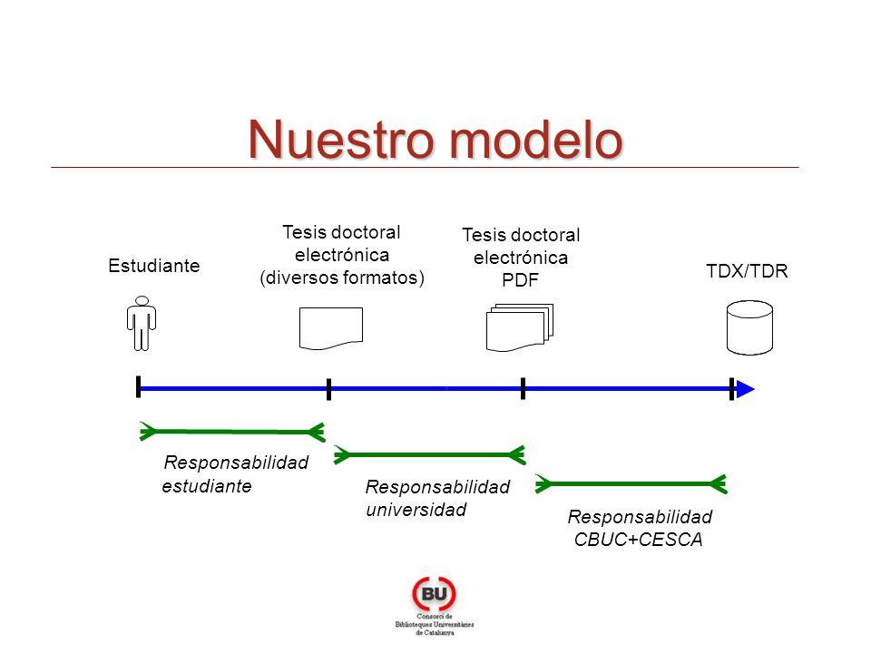 Nuestro modelo Estudiante Tesis doctoral electrónica PDF TDX/TDR Responsabilidad estudiante Responsabilidad universidad Tesis doctoral electrónica (diversos formatos) Responsabilidad CBUC+CESCA