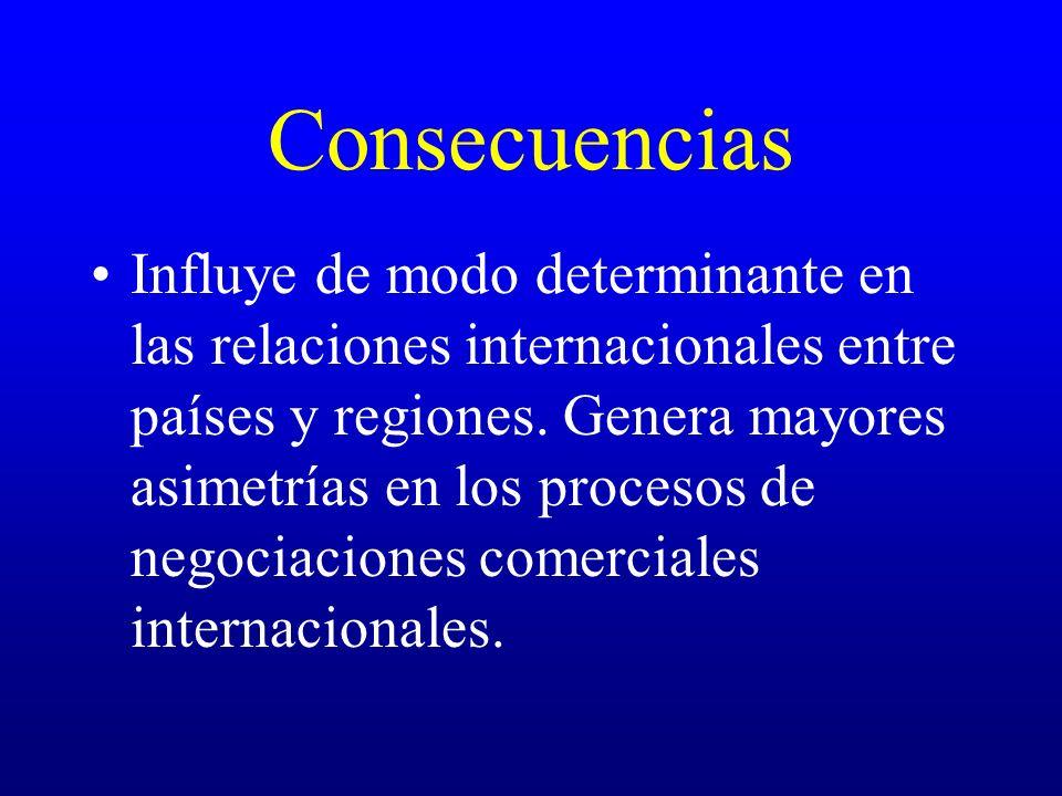 Consecuencias Influye de modo determinante en las relaciones internacionales entre países y regiones. Genera mayores asimetrías en los procesos de neg