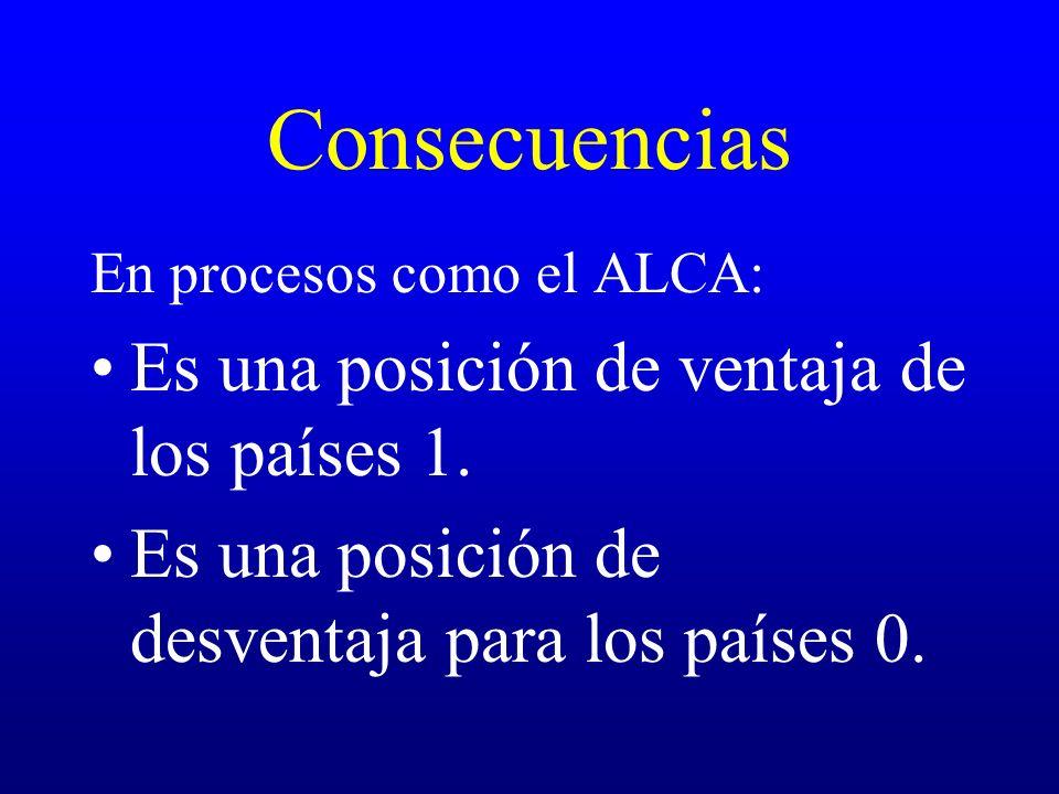Consecuencias En procesos como el ALCA: Es una posición de ventaja de los países 1. Es una posición de desventaja para los países 0.