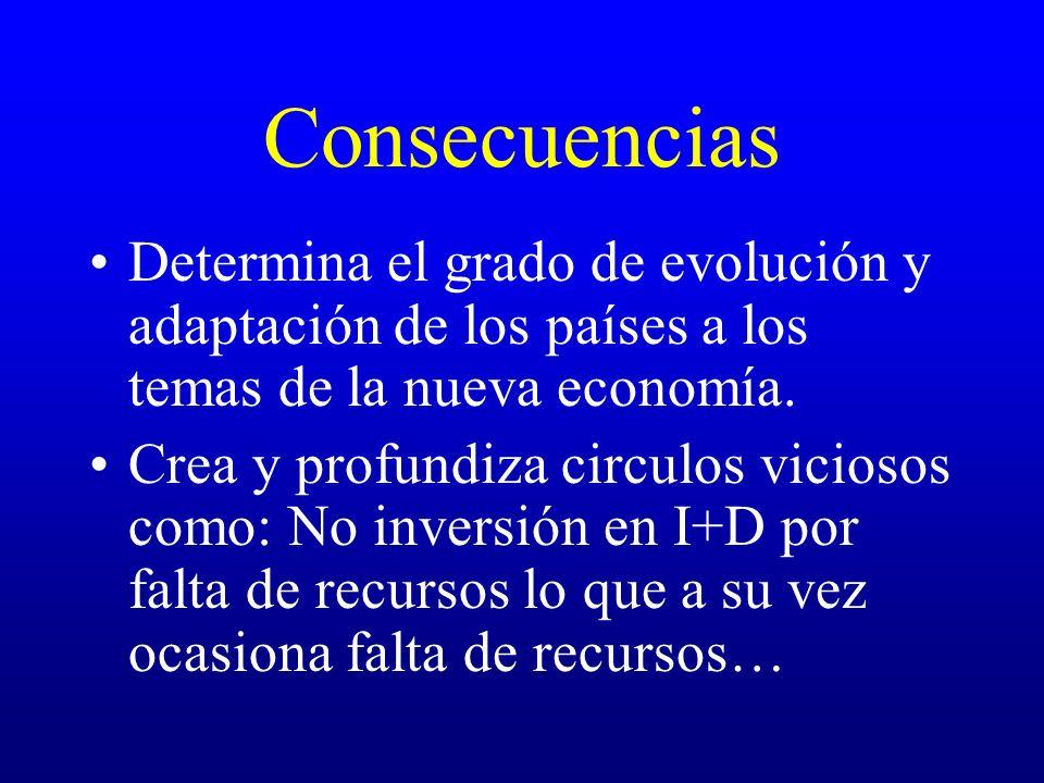 Consecuencias Determina el grado de evolución y adaptación de los países a los temas de la nueva economía. Crea y profundiza circulos viciosos como: N