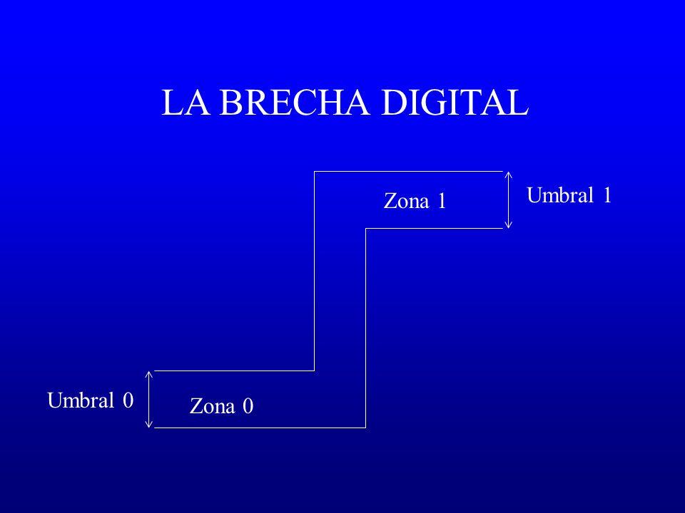 Zona 0 Zona 1 Umbral 0 Umbral 1 LA BRECHA DIGITAL