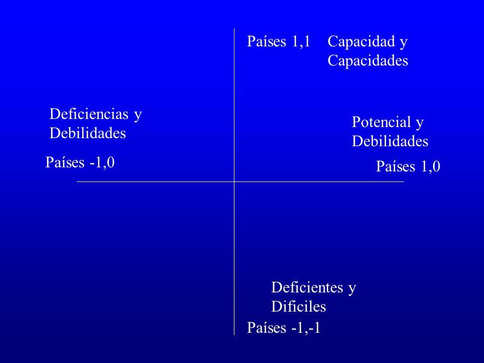 Países 1,1 Países -1,-1 Países -1,0 Países 1,0 Capacidad y Capacidades Potencial y Debilidades Deficiencias y Debilidades Deficientes y Dificiles