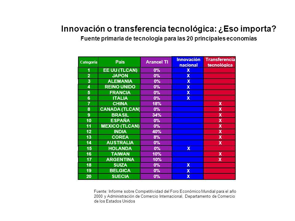 Innovación o transferencia tecnológica: ¿Eso importa? Fuente primaria de tecnología para las 20 principales economías Categoría País 1EE UU (TLCAN) 2J
