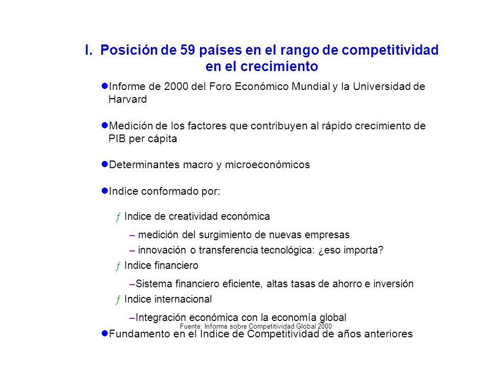I. Posición de 59 países en el rango de competitividad en el crecimiento Fuente: Informe sobre Competitividad Global 2000 Informe de 2000 del Foro Eco