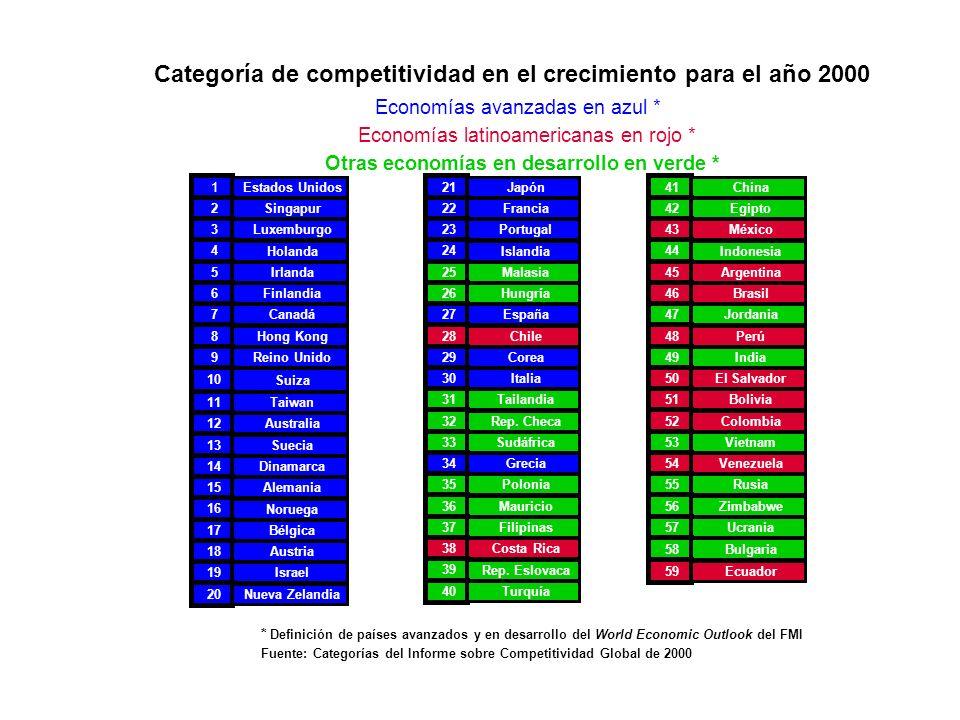 Categoría de competitividad en el crecimiento vs.