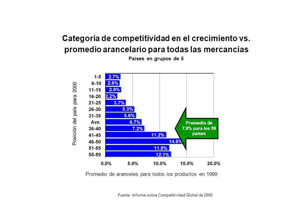 Categoría de competitividad en el crecimiento vs. promedio arancelario para todas las mercancías Países en grupos de 5 Fuente: Informe sobre Competiti