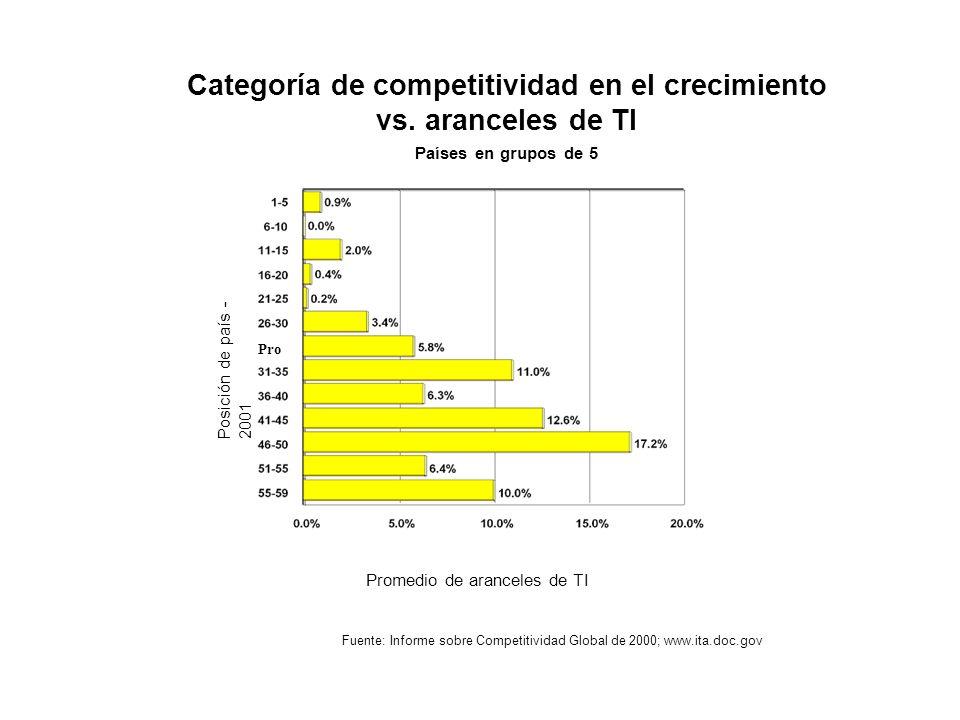 Categoría de competitividad en el crecimiento vs. aranceles de TI Países en grupos de 5 Fuente: Informe sobre Competitividad Global de 2000; www.ita.d