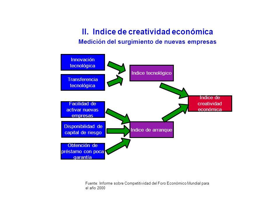 II. Indice de creatividad económica Medición del surgimiento de nuevas empresas Innovación tecnológica Transferencia tecnológica Facilidad de activar