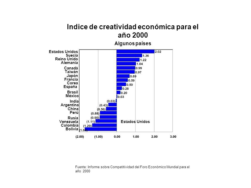 Indice de creatividad económica para el año 2000 Algunos países Fuente: Informe sobre Competitividad del Foro Económico Mundial para el año 2000 India