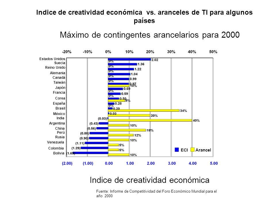 Indice de creatividad económica vs. aranceles de TI para algunos países Fuente: Informe de Competitividad del Foro Económico Mundial para el año 2000