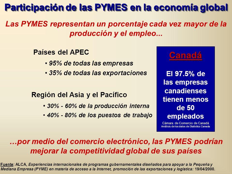Participación de las PYMES en la economía global Las PYMES representan un porcentaje cada vez mayor de la producción y el empleo...