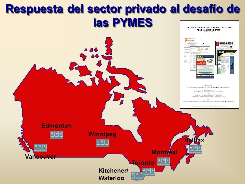Respuesta del sector privado al desafío de las PYMES Vancouver Edmonton Winnipeg Kitchener/ Waterloo Toronto Montreal Halifax