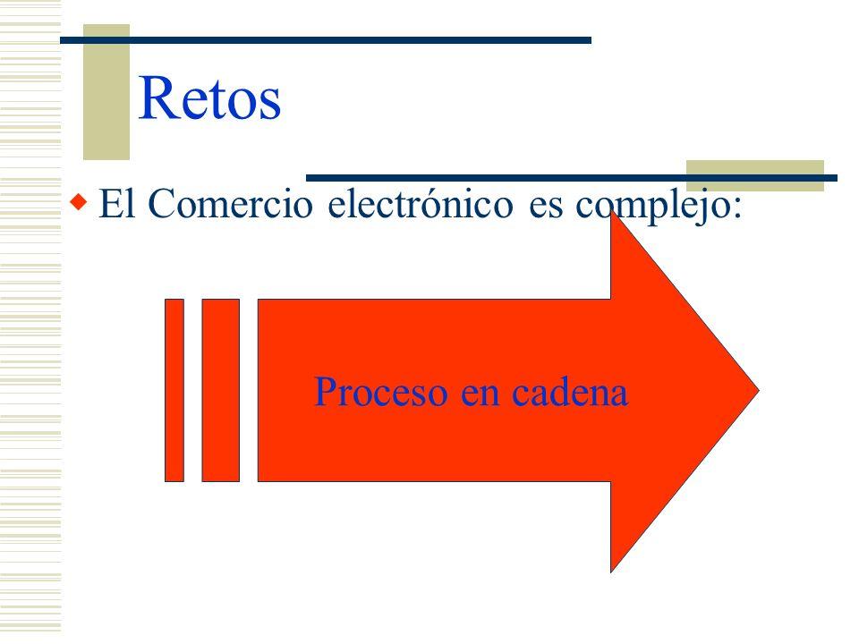 Retos El Comercio electrónico es complejo: Proceso en cadena