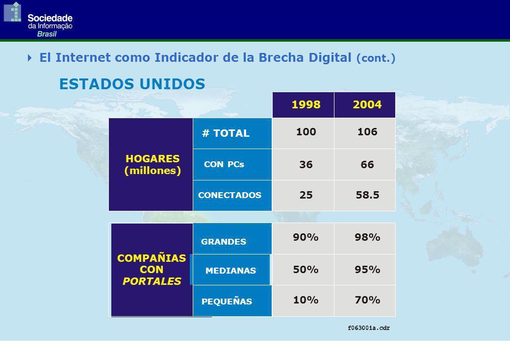 ESTADOS UNIDOS 1998 HOGARES (millones) COMPAÑIAS CON PORTALES 25 10% 36 50% 100 90% 58.5 70% 66 95% 106 98% 2004 # TOTAL GRANDES CON PCs MEDIANAS CONECTADOS PEQUEÑAS El Internet como Indicador de la Brecha Digital (cont.)