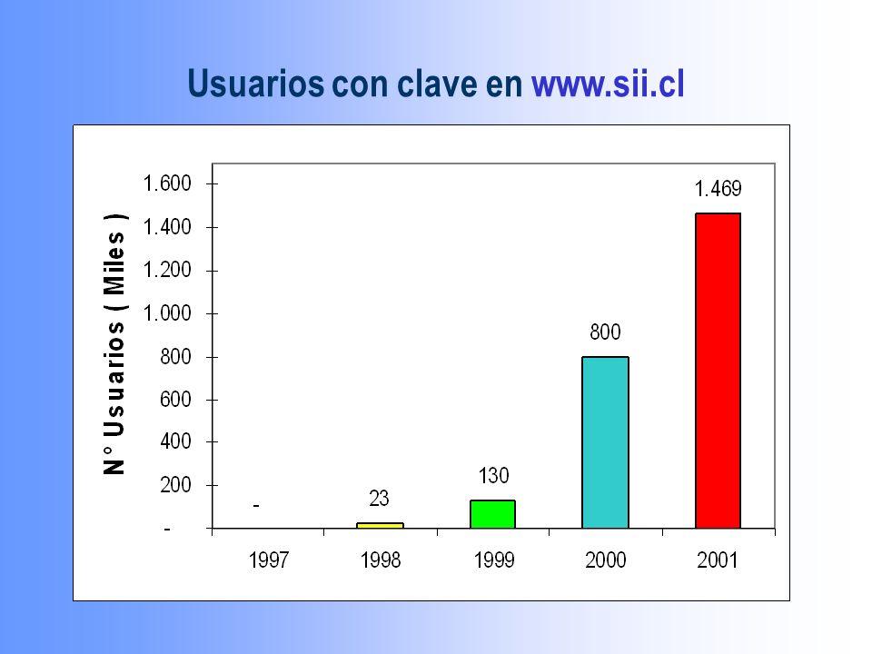 Usuarios con clave en www.sii.cl