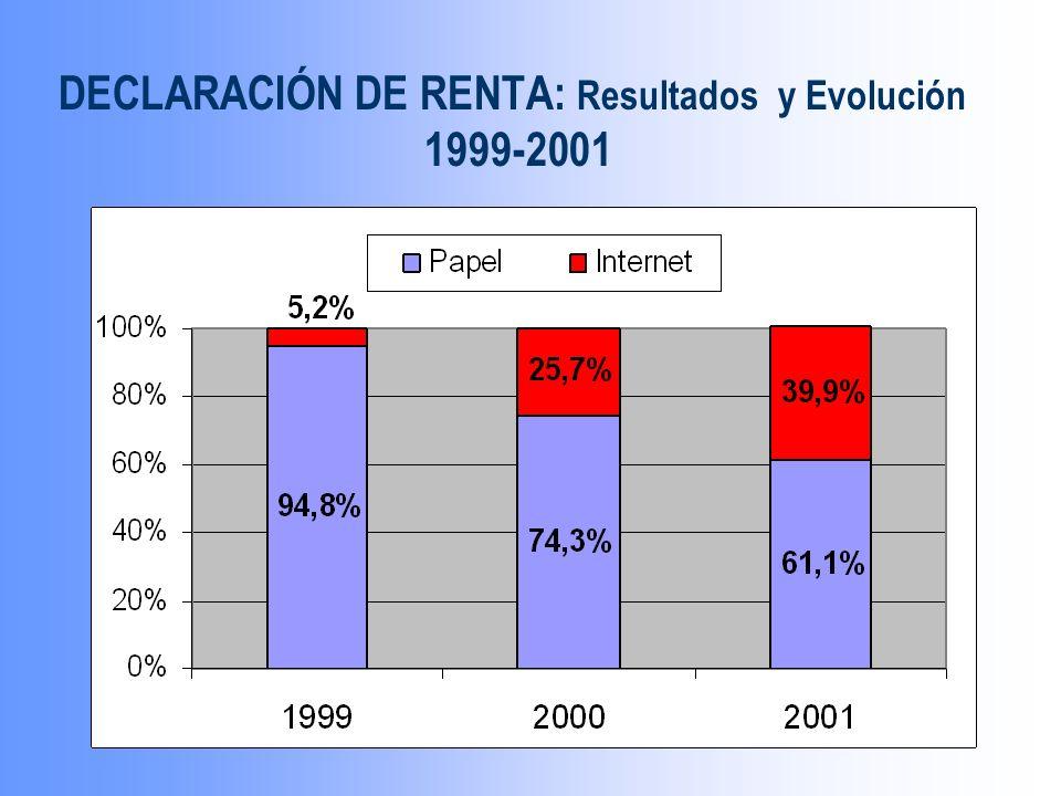 DECLARACIÓN DE RENTA: Resultados y Evolución 1999-2001