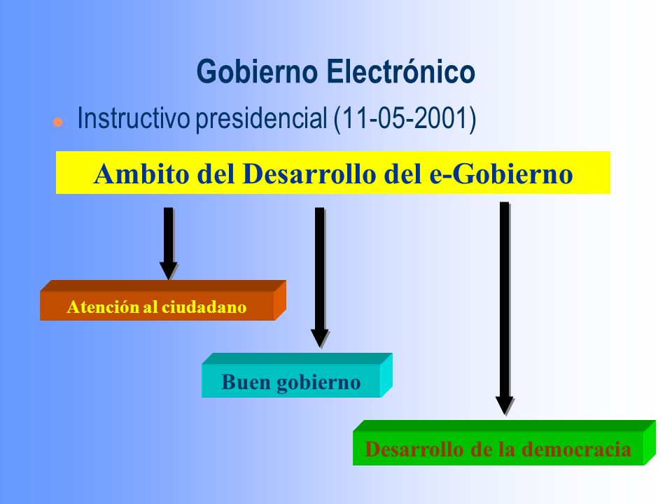 Gobierno Electrónico l Instructivo presidencial (11-05-2001) Ambito del Desarrollo del e-Gobierno Atención al ciudadano Buen gobierno Desarrollo de la democracia
