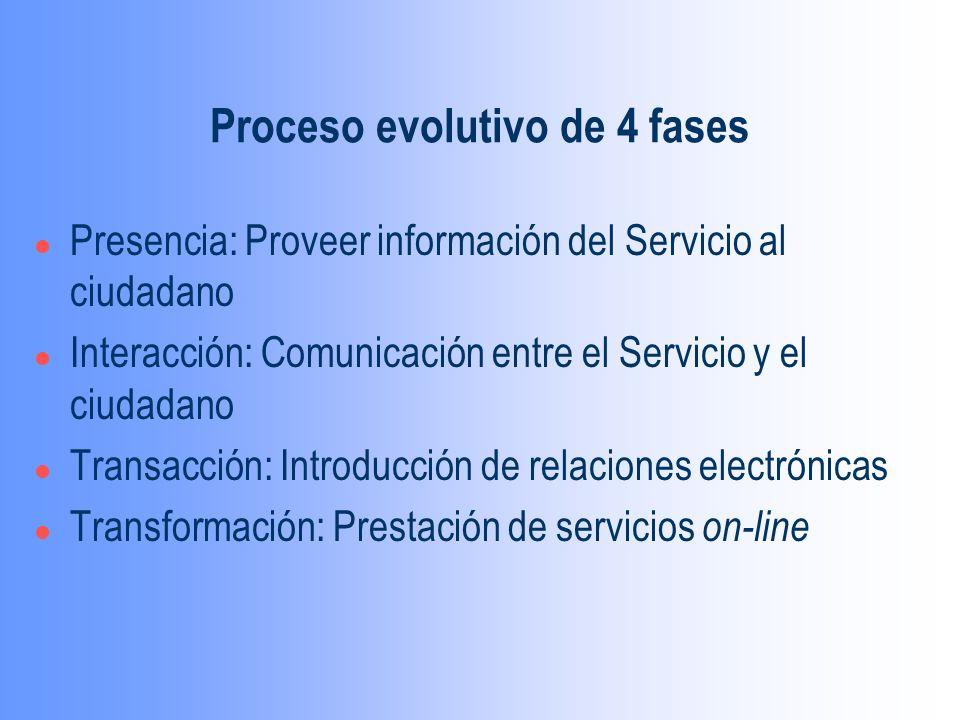Proceso evolutivo de 4 fases l Presencia: Proveer información del Servicio al ciudadano l Interacción: Comunicación entre el Servicio y el ciudadano l Transacción: Introducción de relaciones electrónicas l Transformación: Prestación de servicios on-line