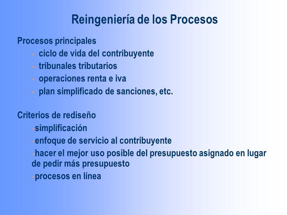 Procesos principales w ciclo de vida del contribuyente w tribunales tributarios w operaciones renta e iva w plan simplificado de sanciones, etc.