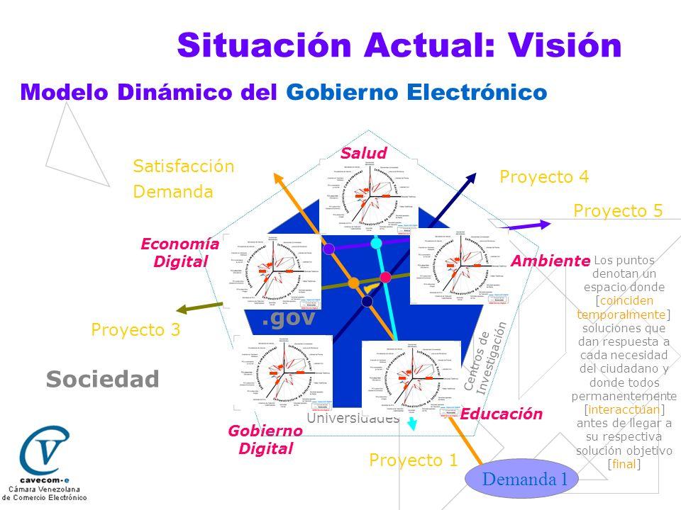 Situación Actual: Visión Modelo Dinámico del Gobierno Electrónico Sociedad Educación Gobierno Digital Economía Digital Salud Ambiente Proyecto 4 Satis