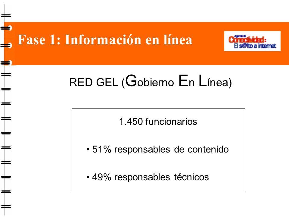 Fase 1: Información en línea RED GEL ( G obierno E n L ínea) 1.450 funcionarios 51% responsables de contenido 49% responsables técnicos